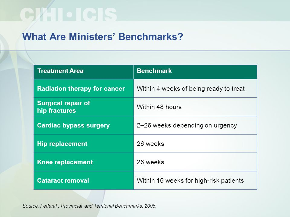 What Are Ministers' Benchmarks? Treatment AreaBenchmark Radiation therapy for cancerWithin 4 weeks of being ready to treat Surgical repair of hip frac