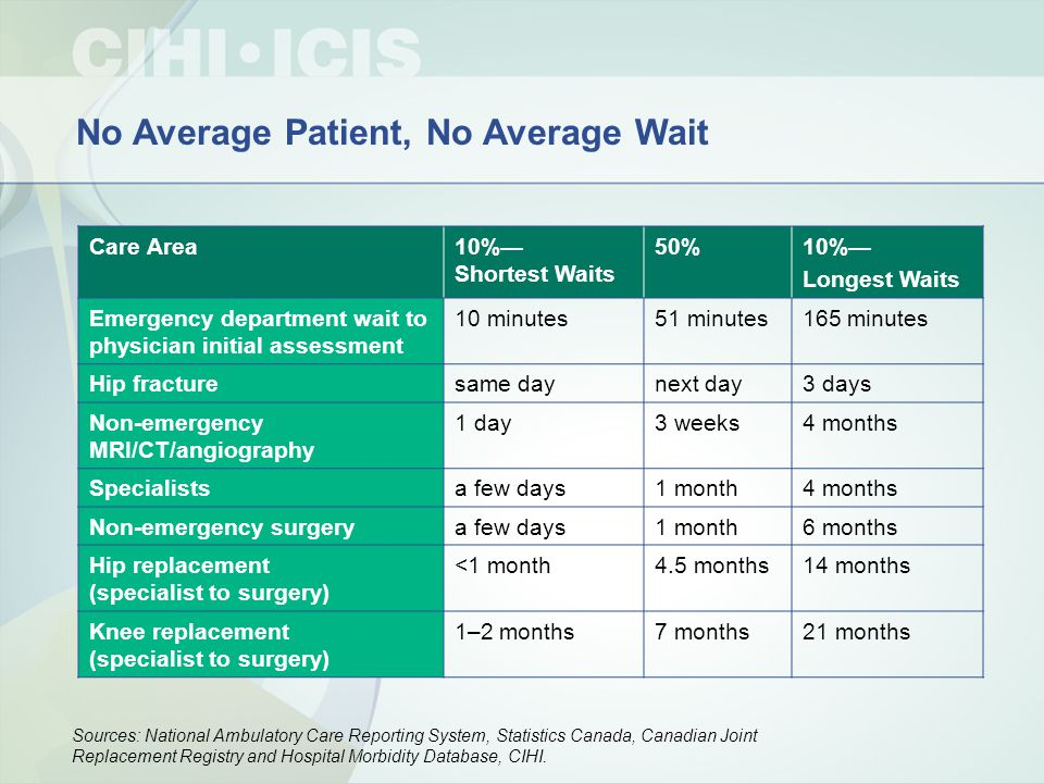 No Average Patient, No Average Wait Care Area10%— Shortest Waits 50%10%— Longest Waits Emergency department wait to physician initial assessment 10 minutes51 minutes165 minutes Hip fracturesame daynext day3 days Non-emergency MRI/CT/angiography 1 day3 weeks4 months Specialistsa few days1 month4 months Non-emergency surgerya few days1 month6 months Hip replacement (specialist to surgery) <1 month4.5 months14 months Knee replacement (specialist to surgery) 1–2 months7 months21 months Sources: National Ambulatory Care Reporting System, Statistics Canada, Canadian Joint Replacement Registry and Hospital Morbidity Database, CIHI.