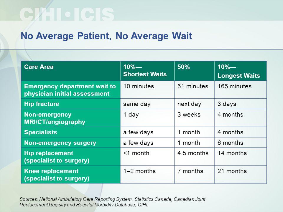 No Average Patient, No Average Wait Care Area10%— Shortest Waits 50%10%— Longest Waits Emergency department wait to physician initial assessment 10 mi