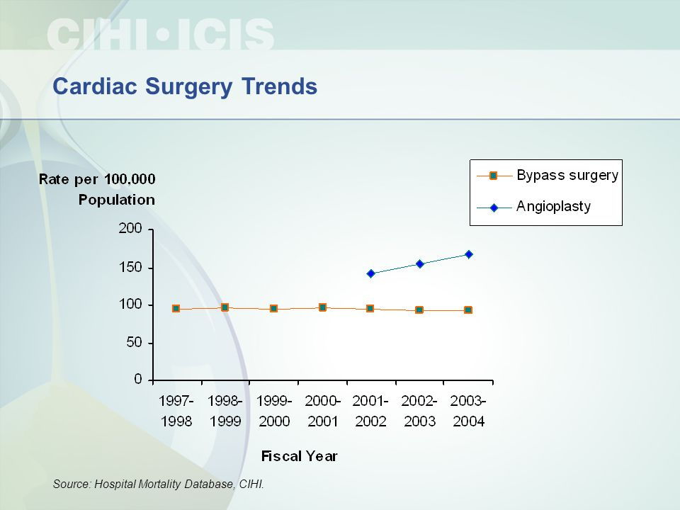 Cardiac Surgery Trends Source: Hospital Mortality Database, CIHI.