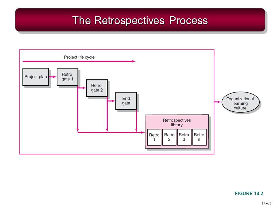 The Retrospectives Process FIGURE 14.2 14–21