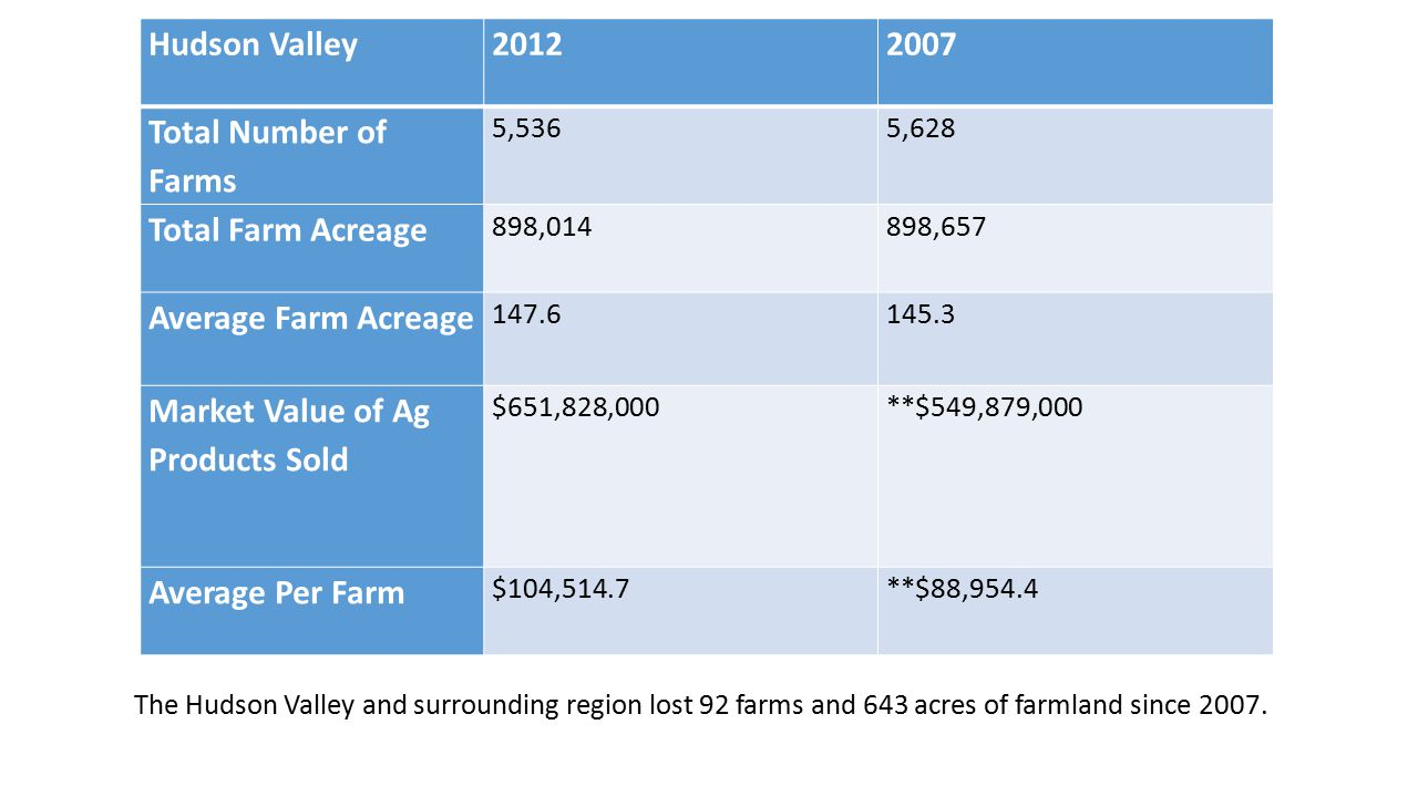 Agribusiness effects urban and rural communities Agriculture alone represents only 1% of U.S.