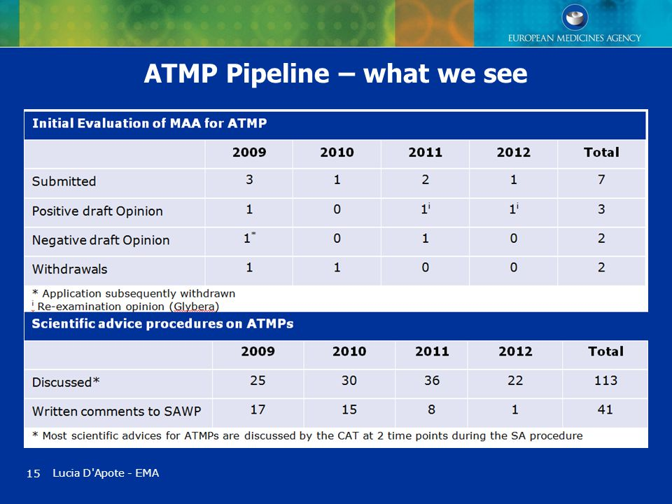 15 ATMP Pipeline – what we see