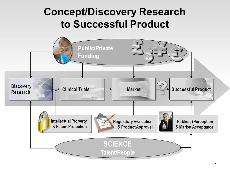 Concept/Discovery Research to Successful Product 2 SCIENCE Talent/People Public/Private Funding Discovery Research Clinical Trials Market Successful P