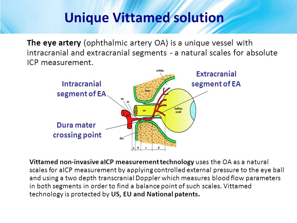 The eye artery (ophthalmic artery OA) is a unique vessel with intracranial and extracranial segments - a natural scales for absolute ICP measurement.