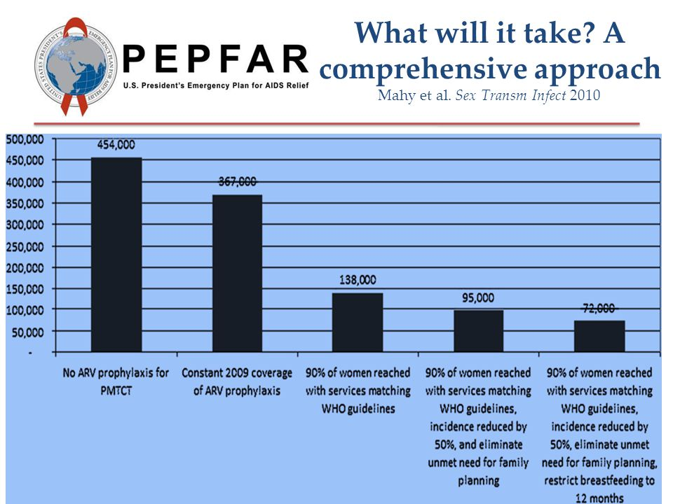 What will it take A comprehensive approach Mahy et al. Sex Transm Infect 2010