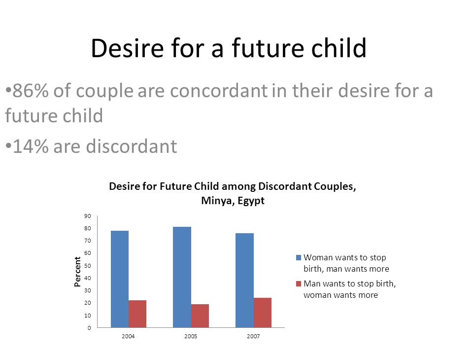Desire for a future child 86% of couple are concordant in their desire for a future child 14% are discordant