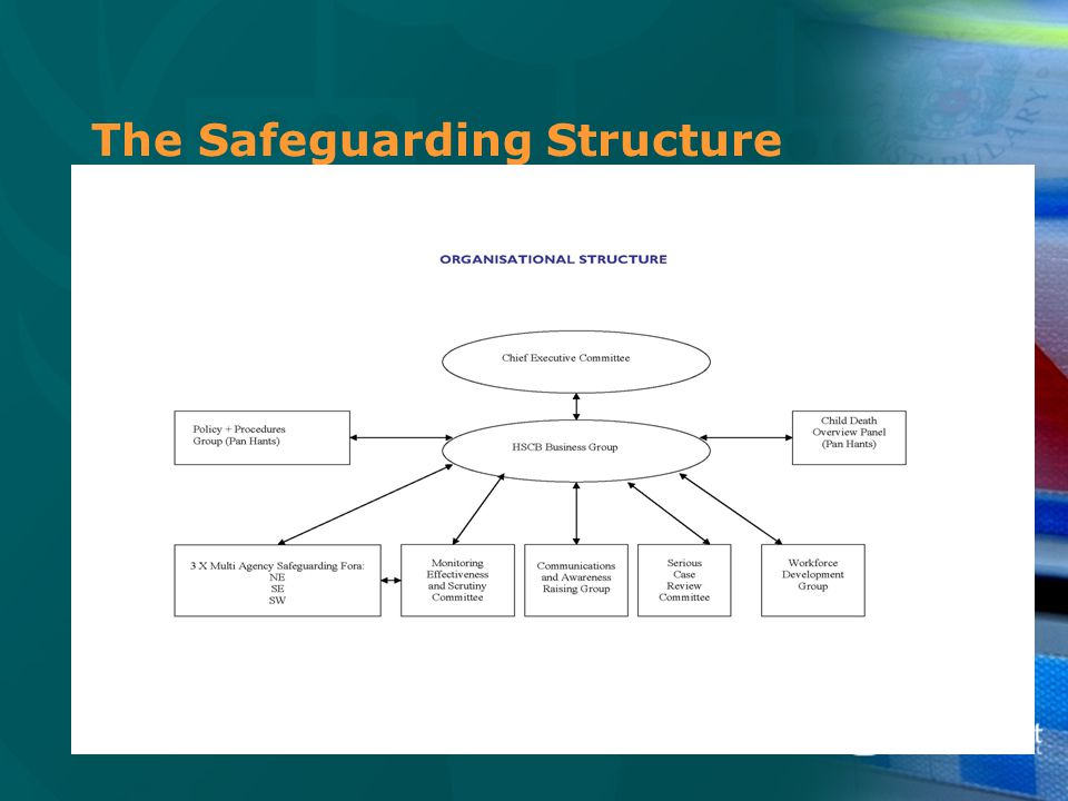The Safeguarding Structure