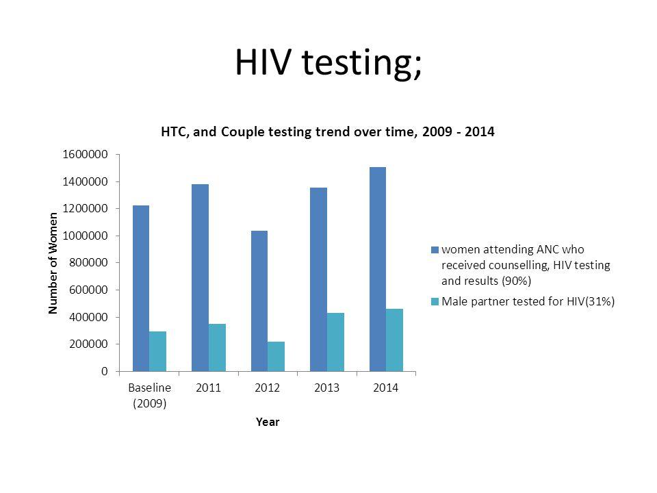 HIV testing;