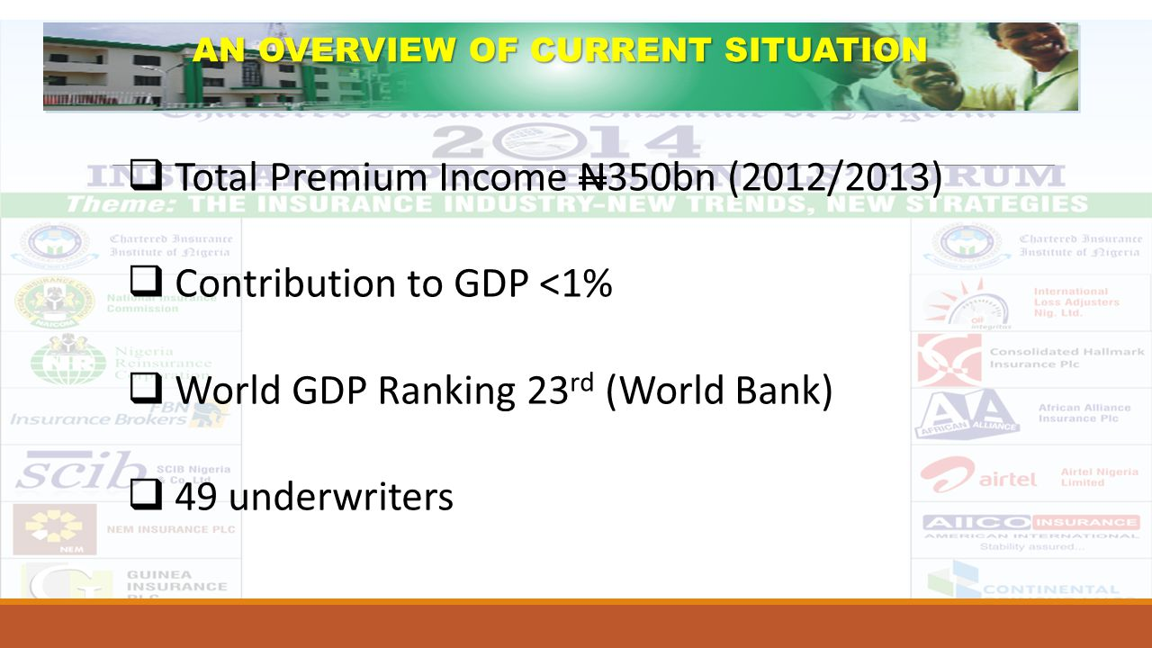  Total Premium Income N350bn (2012/2013)  Contribution to GDP <1%  World GDP Ranking 23 rd (World Bank)  49 underwriters AN OVERVIEW OF CURRENT SI