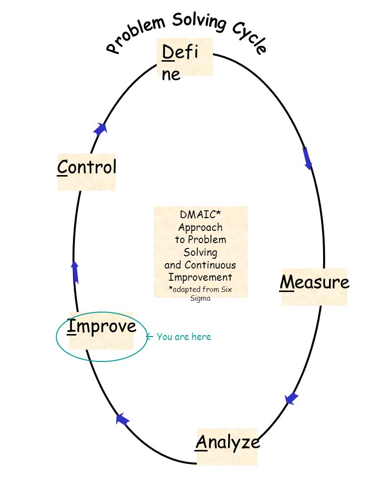 Defi ne Analyze Improve Control DMAIC* Approach to Problem Solving and Continuous Improvement *adapted from Six Sigma Measure  You are here