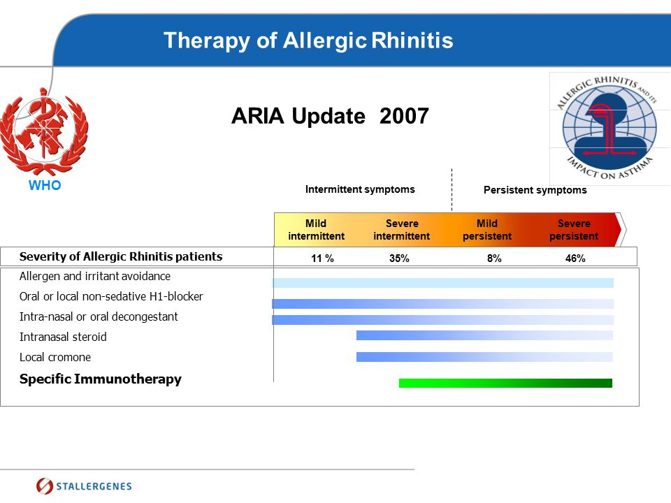 Why the allergic patient is undertreated ?  The efficacy of the pharmacotherapy ?