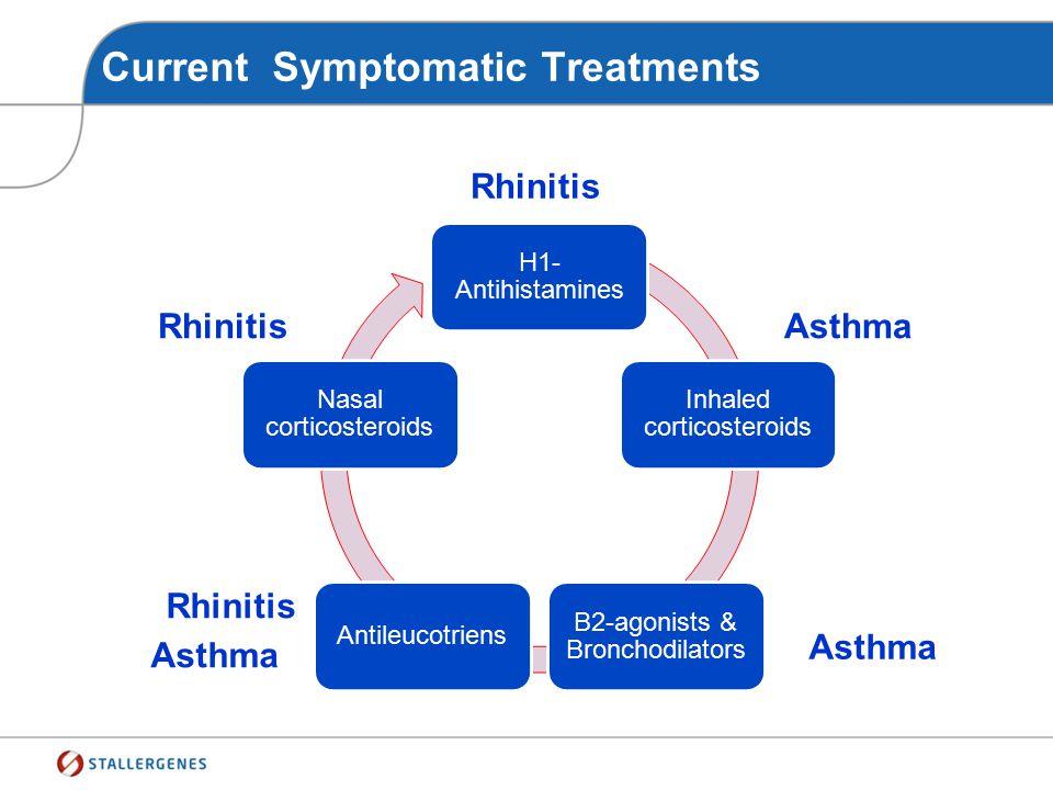 Therapy of Allergic Rhinitis ARIA Update 2007 Severe persistent Mild persistent Severe intermittent Mild intermittent Intermittent symptoms Persistent