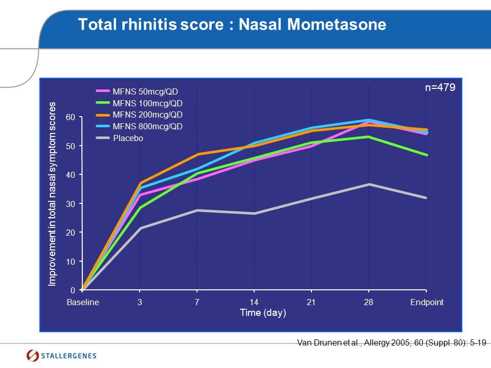 Total rhinitis score: Nasal Mometasone Mean improvement from baseline % MFNS 100mcg/QD MFNS 200mcg/QD Placebo 36 44 29 53 59 34 63 71 45 70 75 53 79 7