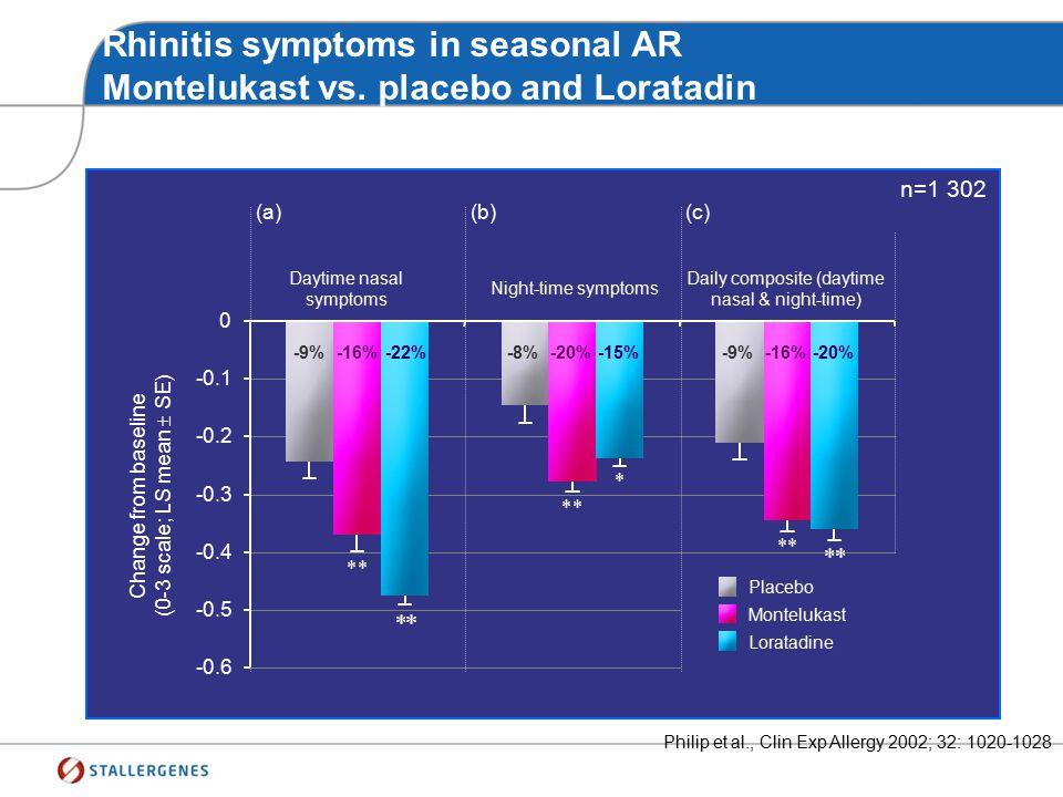 Total rhinitis score : Nasal Mometasone Van Drunen et al., Allergy 2005; 60 (Suppl. 80): 5-19 n=479 Improvement in total nasal symptom scores Time (da