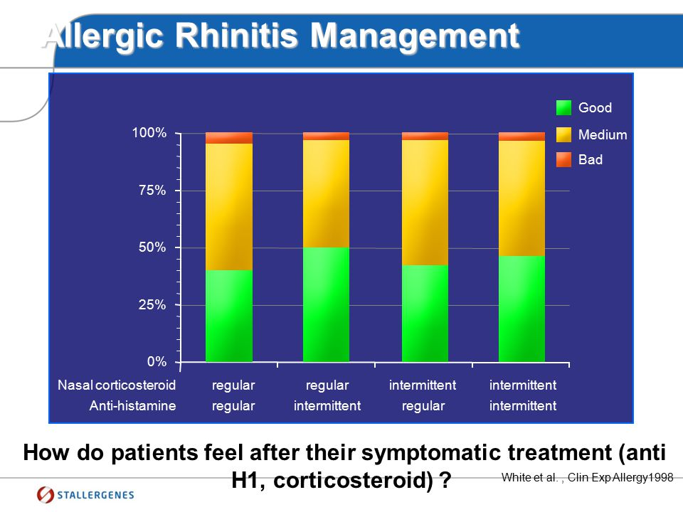 What are the unmet needs ?  Patient satisfaction / perception
