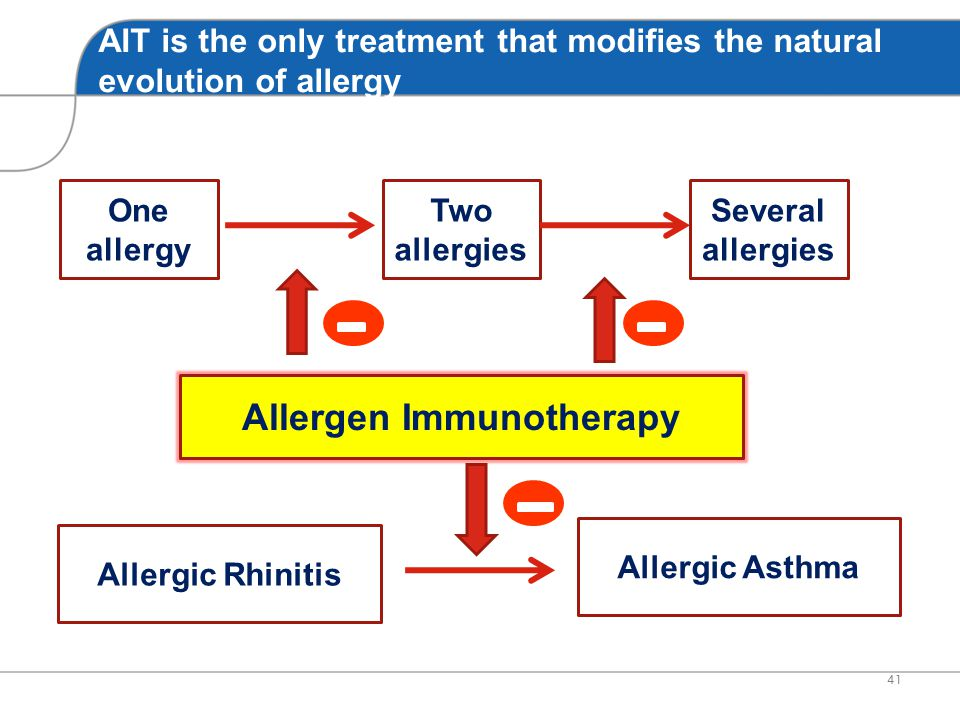 Allergen Immunotherapy: from the immunological effects to the symptomatic effect Symptoms Use of antiallergic drugs Nasal, ocular and bronchial hyperr