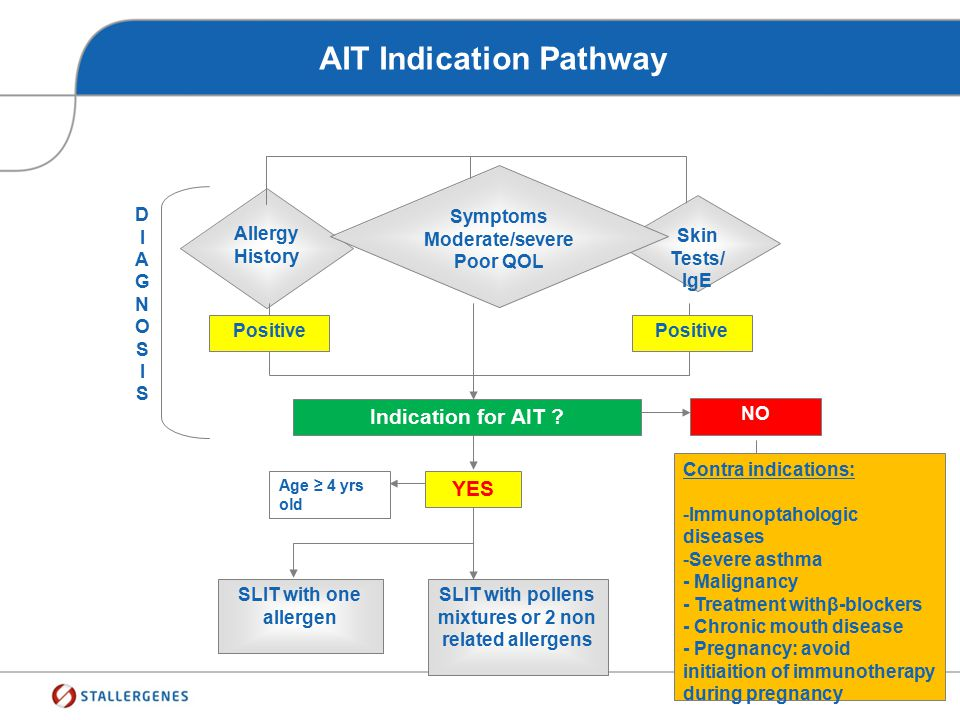Diagnostic Approach In Allergology Allergy History Skin Tests/ IgE Symptoms Moderate/severe Poor QOL Positive DIAGNOSISDIAGNOSIS