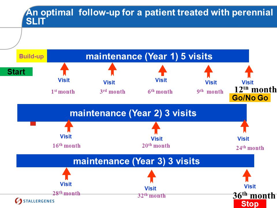 Key success factors for AIT Patient compliance: a major issue Patient Follow-Up Optimal patient follow-up SIT efficacy assessment