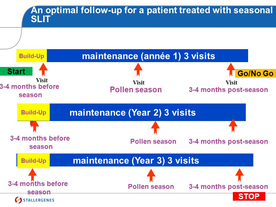 An optimal follow-up for a patient treated with perennial SLIT maintenance (Year 1) 5 visits Build-up 1 st month3 rd month6 th month9 th month 12 th m