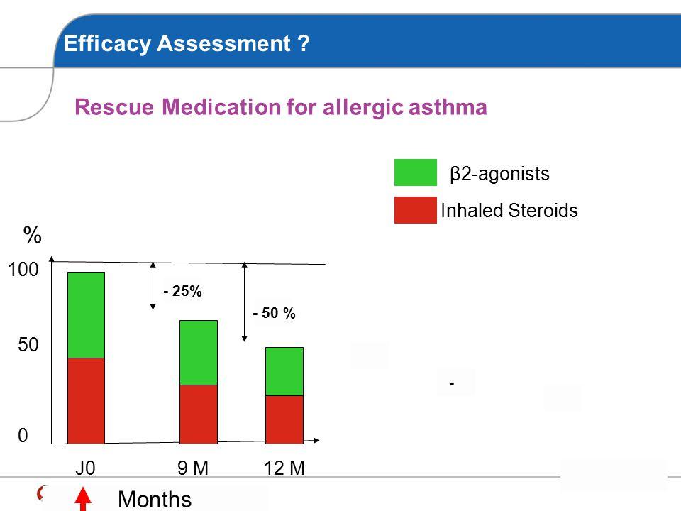 Efficacy Assessment ? Rescue Medication for allergic rhinitis J09 M12 M H1-Antihistamine Nasal Steroids 100 0 50 % - 25% - 50 % - Months