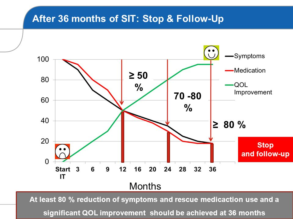 After 12 months of SIT: Efficacy assessment At least 50 % reduction of symptoms and rescue medicaction use and a significant QOL improvement should be