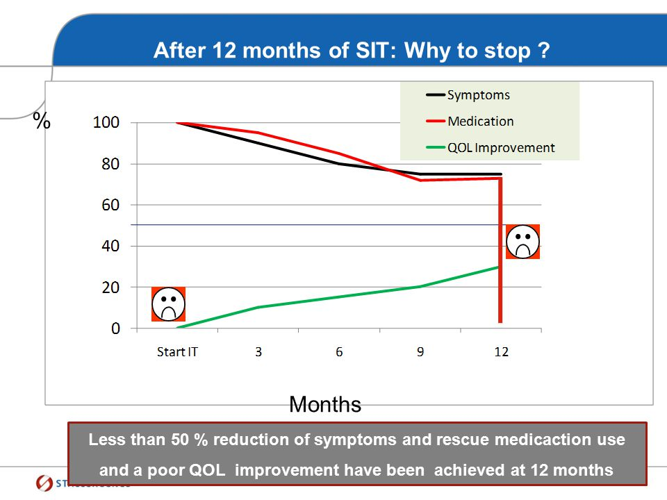 After 12 months of SIT: a key milestones STOP ? Symptoms weakly improved No change in rescue medications QOL not improved Compliance poor Safety avera