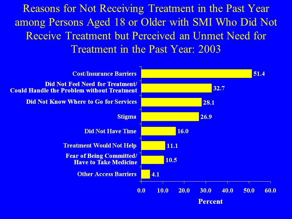 Reasons for Not Receiving Treatment in the Past Year among Persons Aged 18 or Older with SMI Who Did Not Receive Treatment but Perceived an Unmet Need