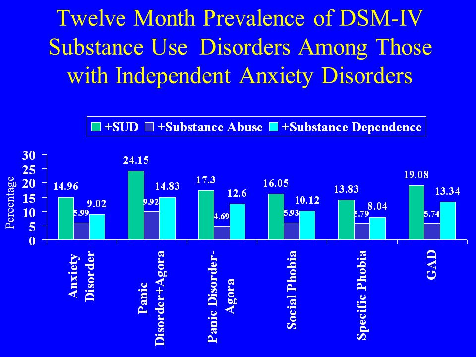 Twelve Month Prevalence of DSM-IV Substance Use Disorders Among Those with Independent Anxiety Disorders Percentage