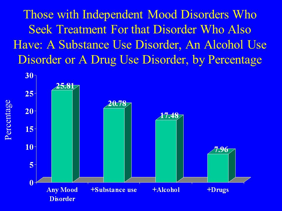 Those with Independent Mood Disorders Who Seek Treatment For that Disorder Who Also Have: A Substance Use Disorder, An Alcohol Use Disorder or A Drug Use Disorder, by Percentage Percentage