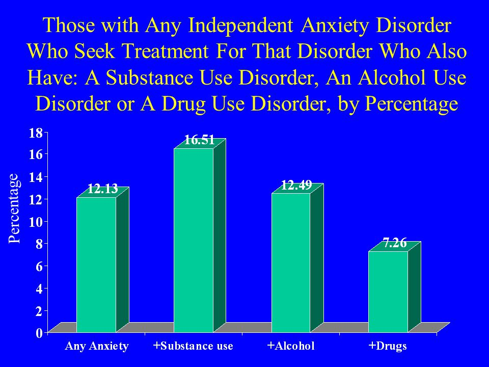 Those with Any Independent Anxiety Disorder Who Seek Treatment For That Disorder Who Also Have: A Substance Use Disorder, An Alcohol Use Disorder or A Drug Use Disorder, by Percentage Percentage