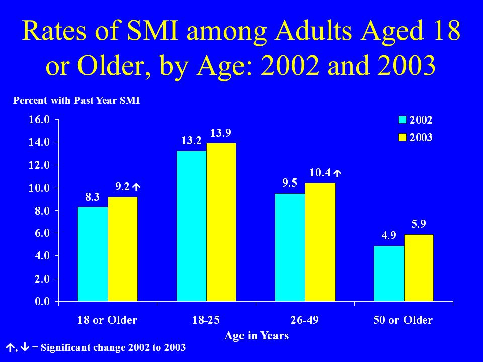 Rates of SMI among Adults Aged 18 or Older, by Age: 2002 and 2003 Percent with Past Year SMI  ,  = Significant change 2002 to 2003  Age in Years