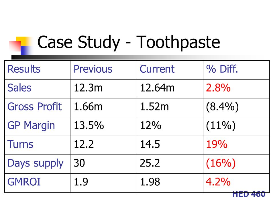 HED 460 Case Study - Toothpaste ResultsPreviousCurrent% Diff.