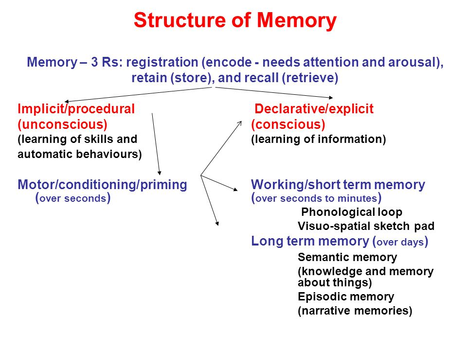 Structure of Memory Memory – 3 Rs: registration (encode - needs attention and arousal), retain (store), and recall (retrieve) Implicit/procedural Declarative/explicit (unconscious) (conscious) (learning of skills and (learning of information) automatic behaviours) Motor/conditioning/primingWorking/short term memory ( over seconds ) ( over seconds to minutes ) Phonological loop Visuo-spatial sketch pad Long term memory ( over days ) Semantic memory (knowledge and memory about things) Episodic memory (narrative memories)