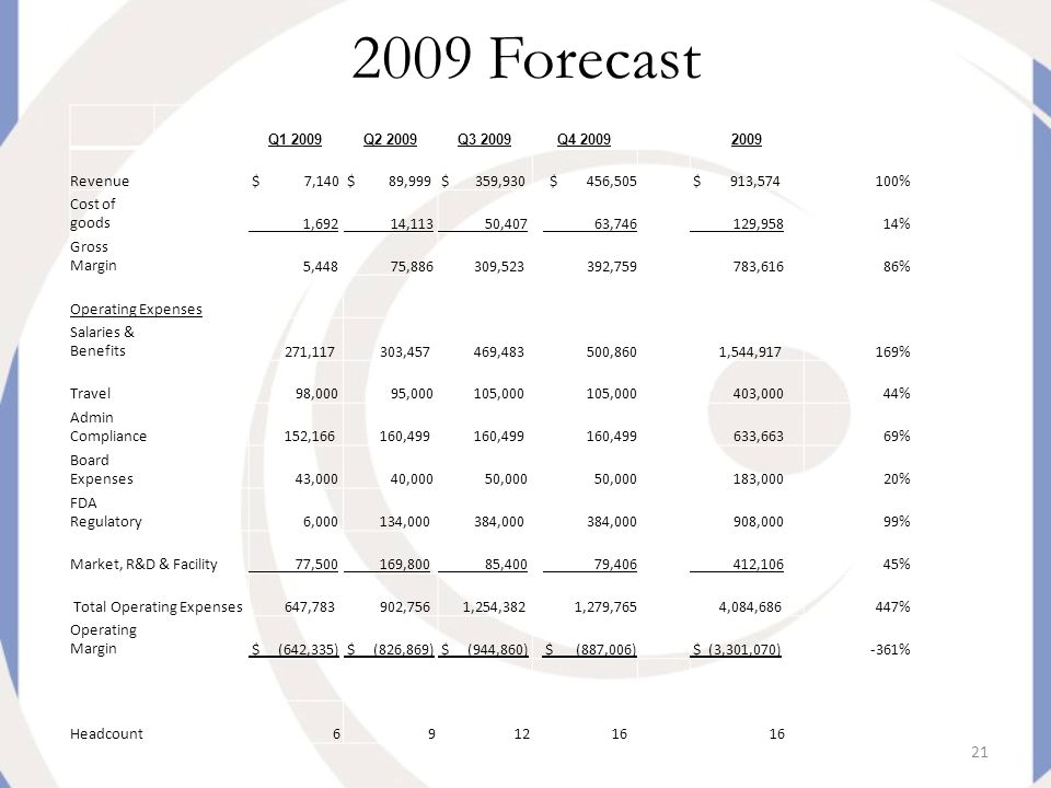 21 2009 Forecast Q1 2009Q2 2009Q3 2009Q4 20092009 Revenue $ 7,140 $ 89,999 $ 359,930 $ 456,505 $ 913,574100% Cost of goods 1,692 14,113 50,407 63,746 129,95814% Gross Margin 5,448 75,886 309,523 392,759 783,61686% Operating Expenses Salaries & Benefits 271,117 303,457 469,483 500,860 1,544,917169% Travel 98,000 95,000 105,000 403,00044% Admin Compliance 152,166 160,499 633,66369% Board Expenses 43,000 40,000 50,000 183,00020% FDA Regulatory 6,000 134,000 384,000 908,00099% Market, R&D & Facility 77,500 169,800 85,400 79,406 412,10645% Total Operating Expenses 647,783 902,756 1,254,382 1,279,765 4,084,686447% Operating Margin $ (642,335) $ (826,869) $ (944,860) $ (887,006) $ (3,301,070)-361% Headcount 6 9 12 16