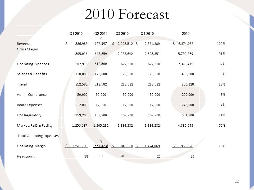 22 2010 Forecast Q1 2010Q2 2010Q3 2010Q4 20102010 Revenue $ 586,989 $ 747,207 $ 2,208,512 $ 2,831,380 $ 6,374,088100% Gross Margin 505,016 643,859 2,033,642 2,608,351 5,790,86991% Operating Expenses 502,915 612,500 627,500 2,370,41537% Salaries & Benefits 120,000 480,0008% Travel 212,582 850,32813% Admin Compliance 50,000 200,0003% Board Expenses 212,000 12,000 248,0004% FDA Regulatory 159,200 198,200 162,200 681,80011% Market, R&D & Facility 1,256,697 1,205,282 1,184,282 4,830,54376% Total Operating Expenses Operating Margin $ (751,681) $ (561,423) $ 849,360 $ 1,424,069 $ 960,32615% Headcount 18 19 20