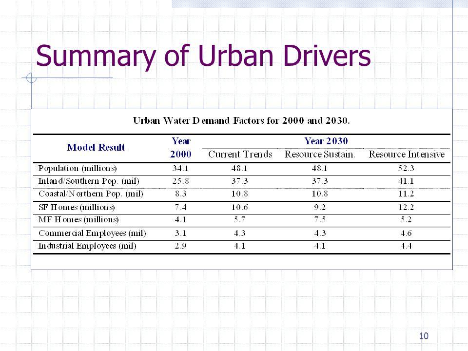10 Summary of Urban Drivers