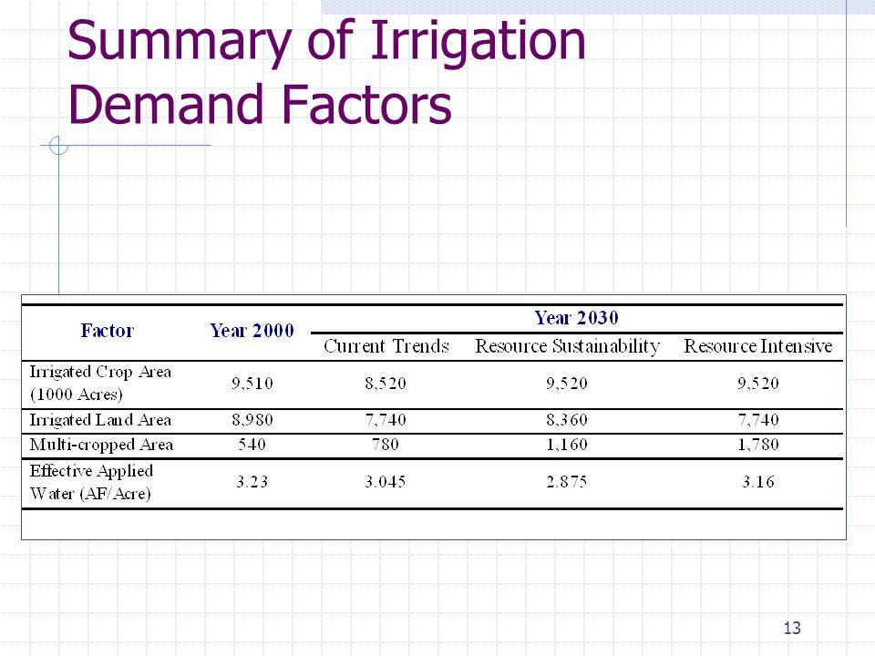 13 Summary of Irrigation Demand Factors