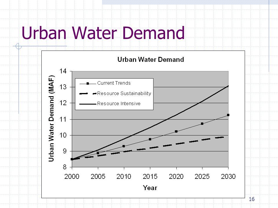 16 Urban Water Demand