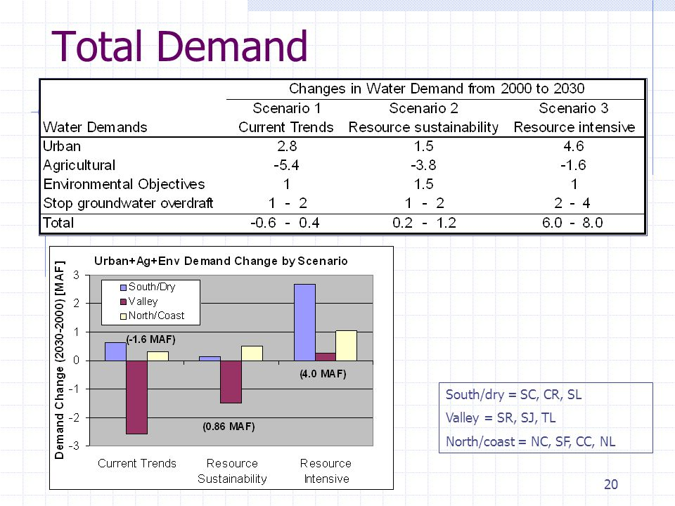 20 Total Demand South/dry = SC, CR, SL Valley = SR, SJ, TL North/coast = NC, SF, CC, NL