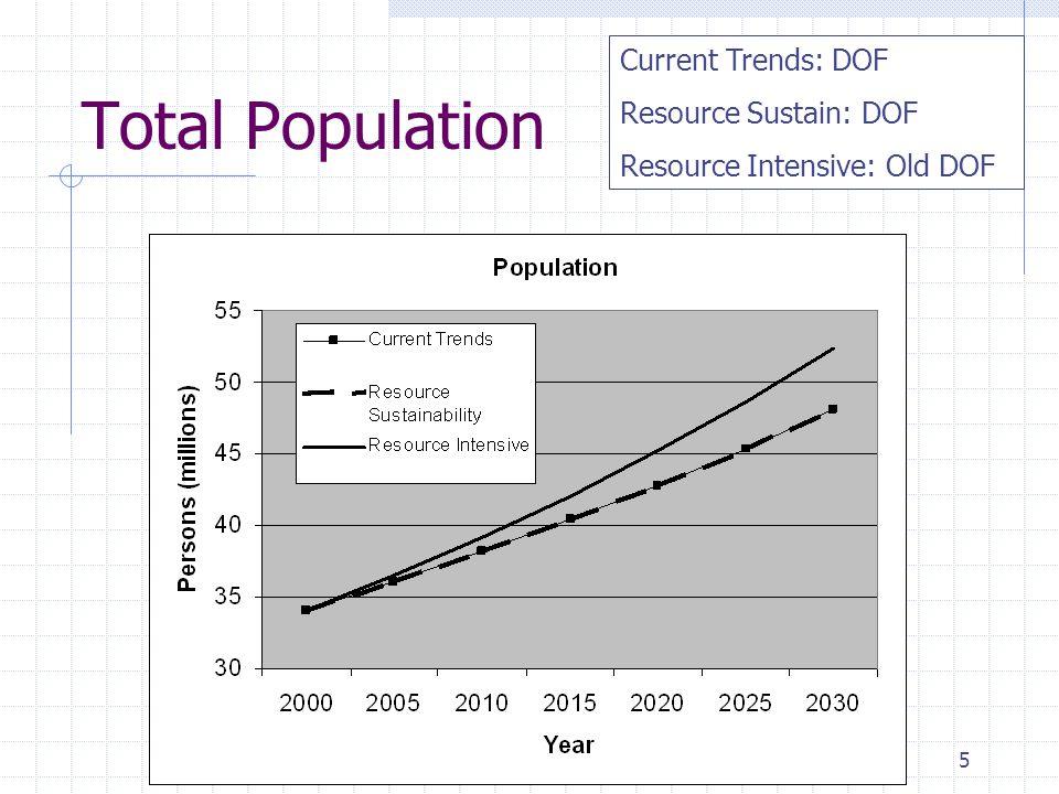 5 Total Population Current Trends: DOF Resource Sustain: DOF Resource Intensive: Old DOF