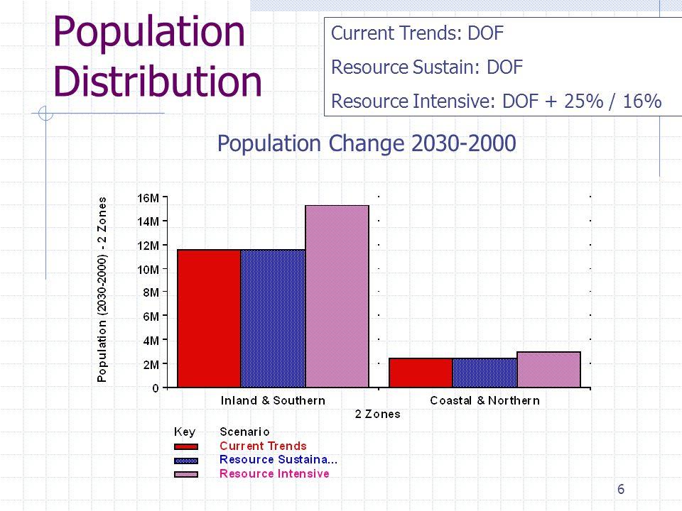 6 Population Distribution Population Change 2030-2000 Current Trends: DOF Resource Sustain: DOF Resource Intensive: DOF + 25% / 16%