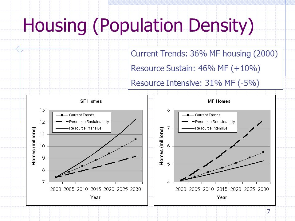 7 Housing (Population Density) Current Trends: 36% MF housing (2000) Resource Sustain: 46% MF (+10%) Resource Intensive: 31% MF (-5%)