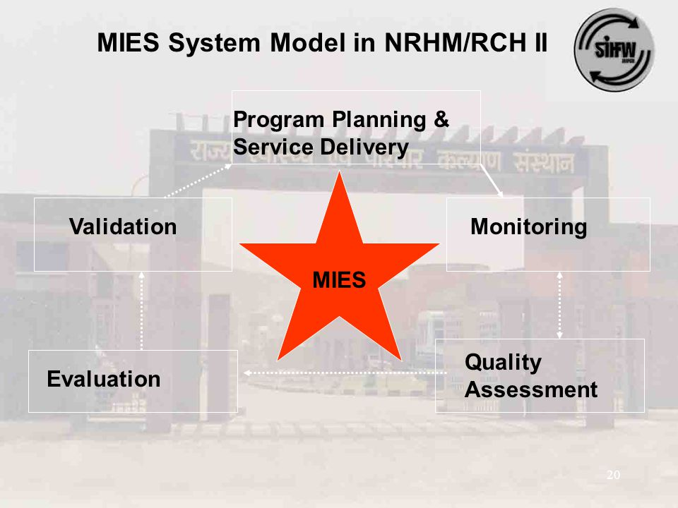 20 Program Planning & Service Delivery MIES System Model in NRHM/RCH II MIES Validation Evaluation Quality Assessment Monitoring MIES