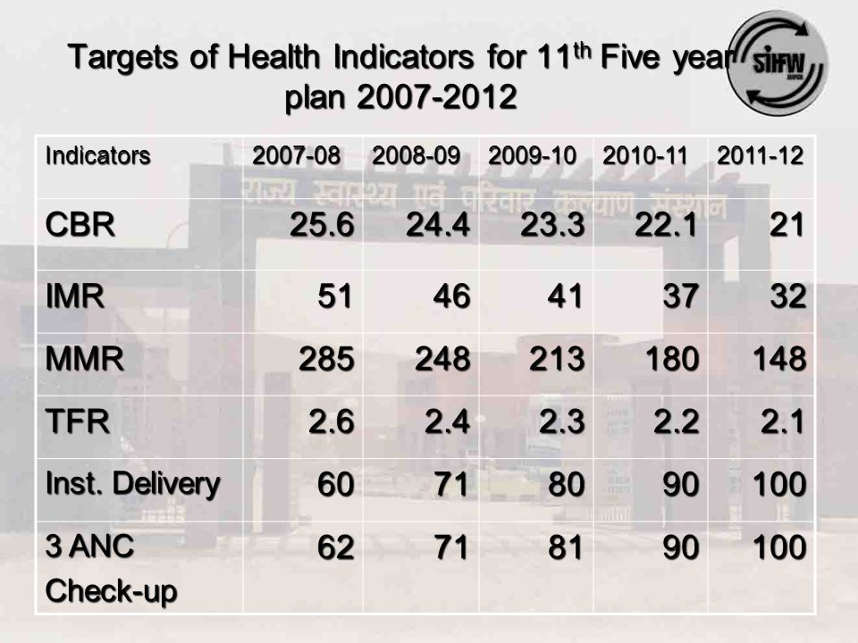 Targets of Health Indicators for 11 th Five year plan 2007-2012 Indicators2007-082008-092009-102010-112011-12 CBR25.624.423.322.121 IMR5146413732 MMR285248213180148 TFR2.62.42.32.22.1 Inst.
