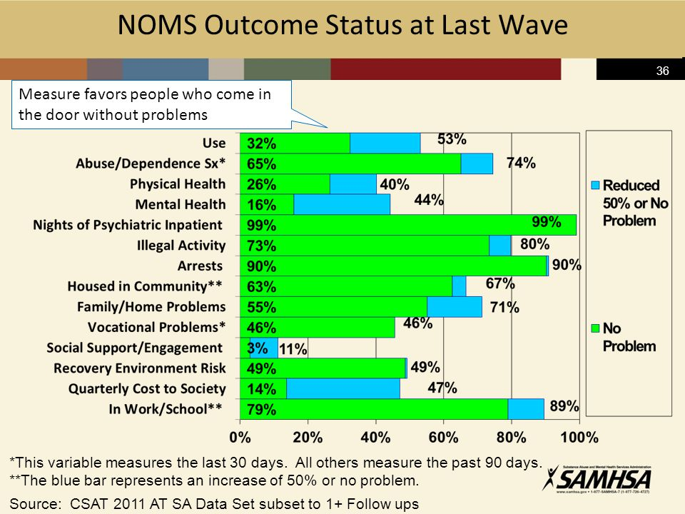 36 NOMS Outcome Status at Last Wave Source: CSAT 2011 AT SA Data Set subset to 1+ Follow ups *This variable measures the last 30 days.