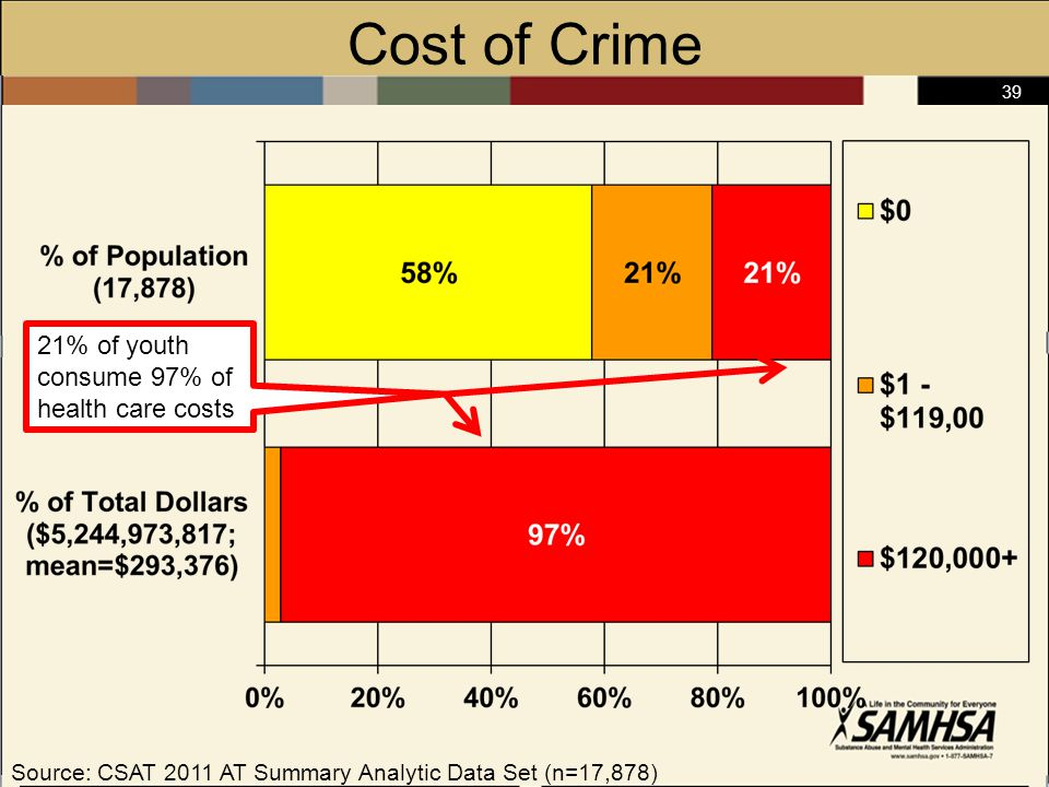 39 Cost of Crime Source: CSAT 2011 AT Summary Analytic Data Set (n=17,878) 21% of youth consume 97% of health care costs