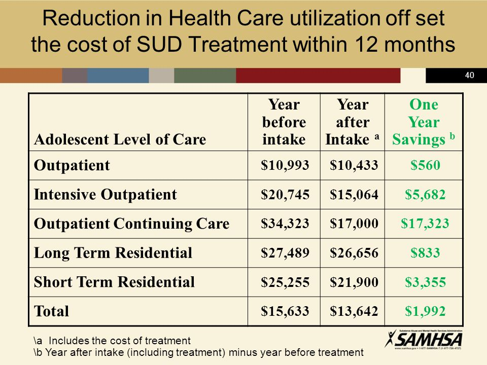 40 Reduction in Health Care utilization off set the cost of SUD Treatment within 12 months Adolescent Level of Care Year before intake Year after Intake a One Year Savings b Outpatient $10,993 $10,433 $560 Intensive Outpatient $20,745 $15,064 $5,682 Outpatient Continuing Care $34,323 $17,000 $17,323 Long Term Residential $27,489 $26,656 $833 Short Term Residential $25,255 $21,900 $3,355 Total $15,633 $13,642 $1,992 \a Includes the cost of treatment \b Year after intake (including treatment) minus year before treatment
