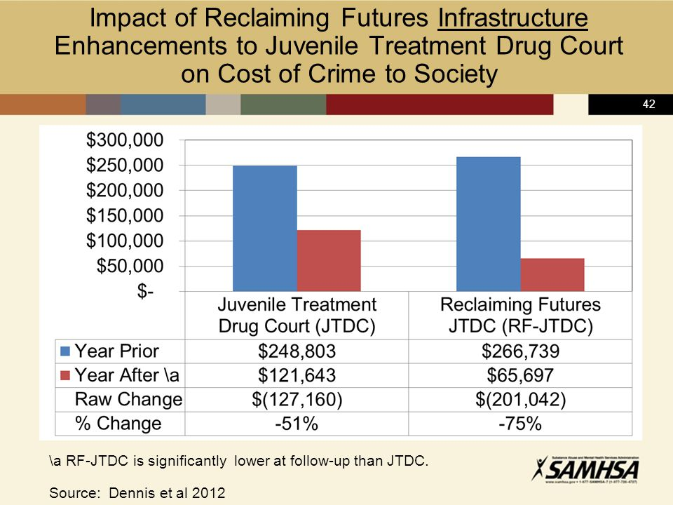 42 Impact of Reclaiming Futures Infrastructure Enhancements to Juvenile Treatment Drug Court on Cost of Crime to Society \a RF-JTDC is significantly lower at follow-up than JTDC.