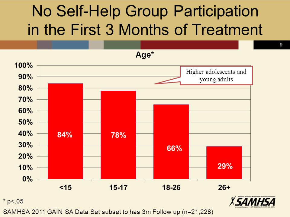 9 * p<.05 Age* Higher adolescents and young adults SAMHSA 2011 GAIN SA Data Set subset to has 3m Follow up (n=21,228) No Self-Help Group Participation in the First 3 Months of Treatment